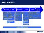 asap process