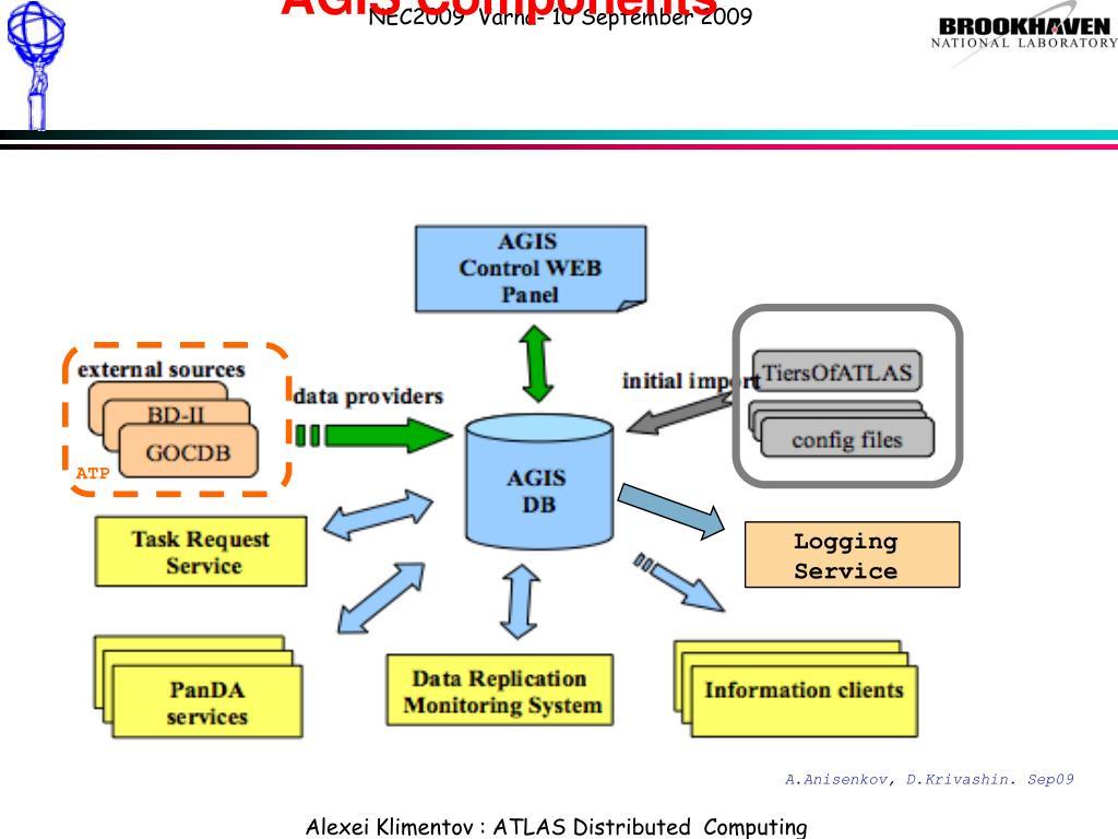 AGIS Components