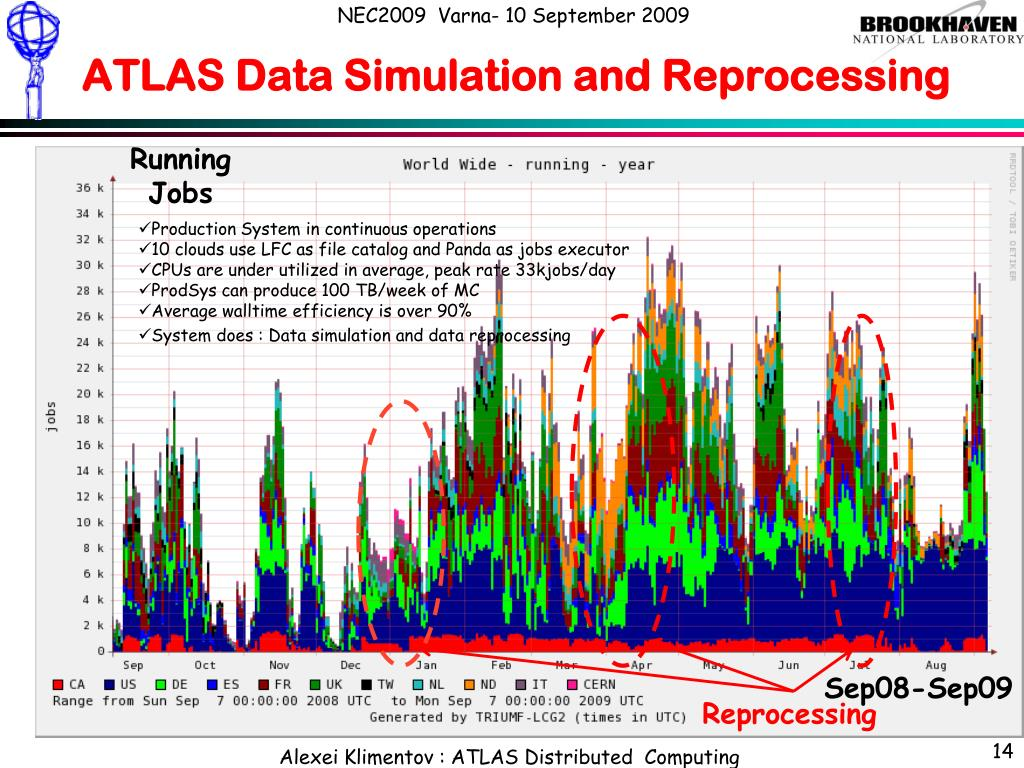 ATLAS Data Simulation and Reprocessing