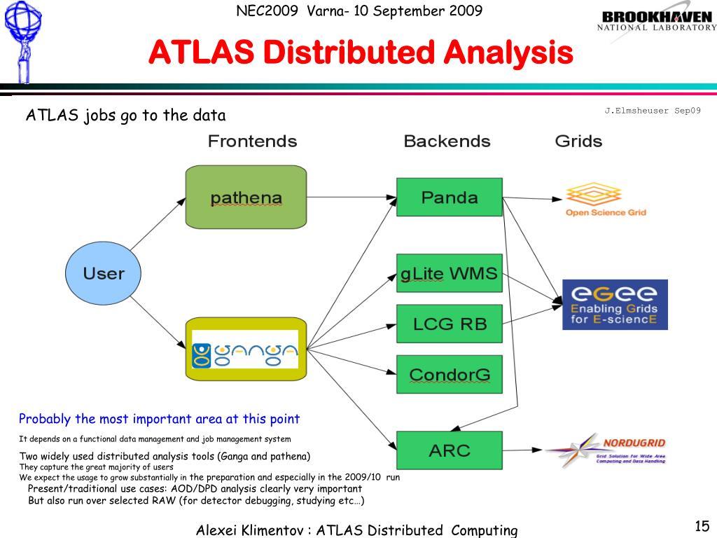 ATLAS Distributed Analysis