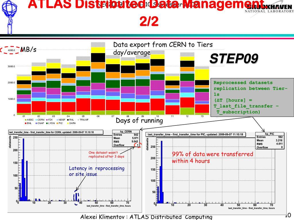 ATLAS Distributed Data Management. 2/2