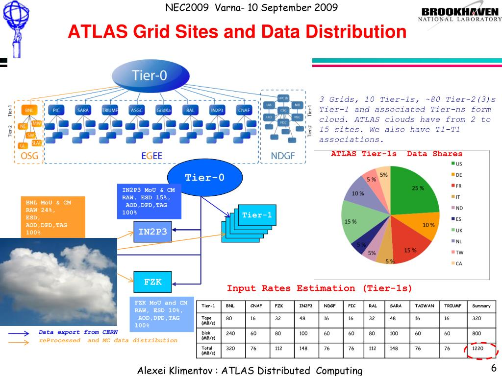 ATLAS Grid Sites and Data Distribution