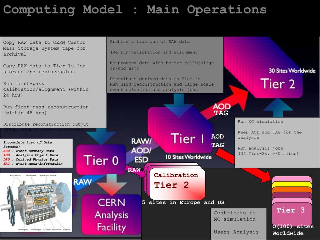 Computing Model : Main Operations