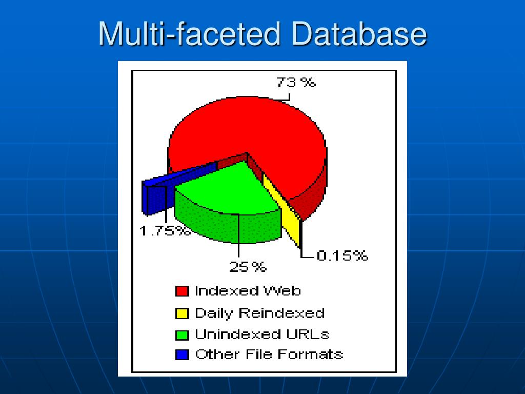 Multi-faceted Database