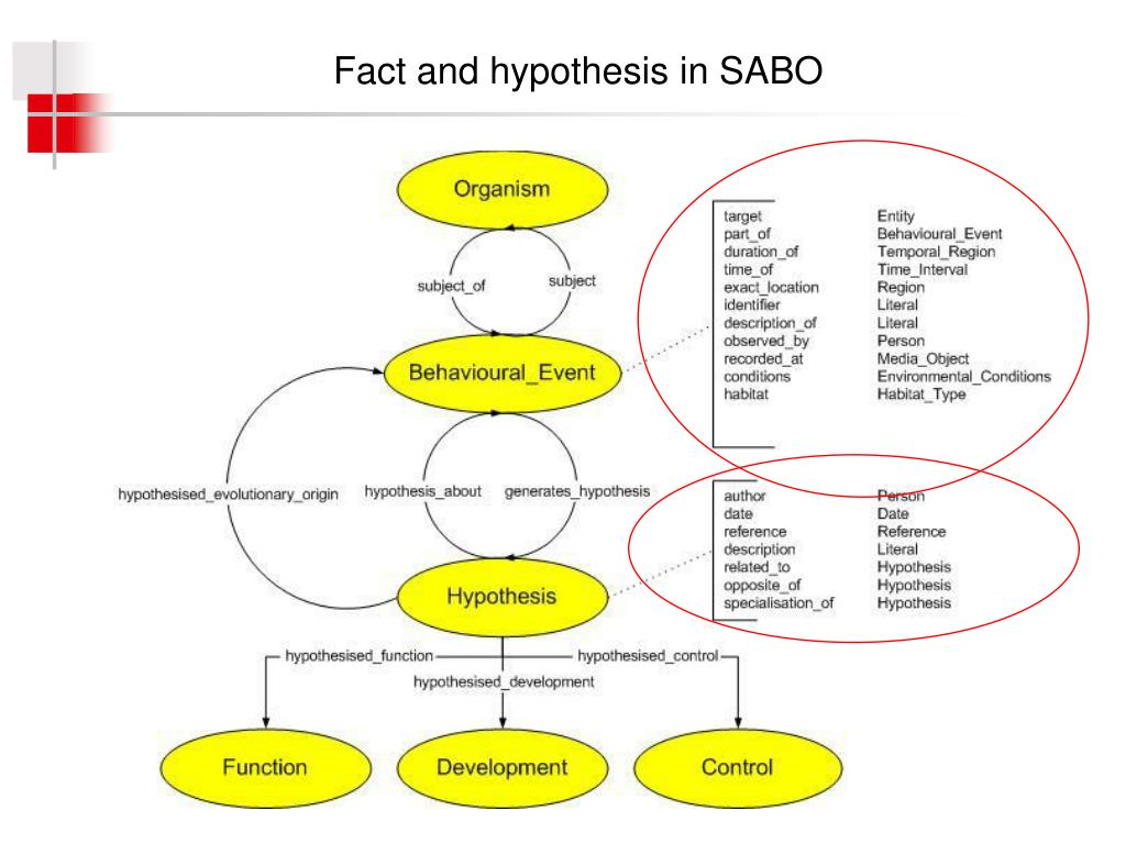 Fact and hypothesis in SABO