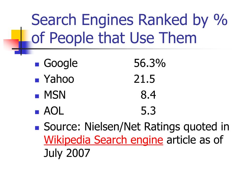 Search Engines Ranked by % of People that Use Them