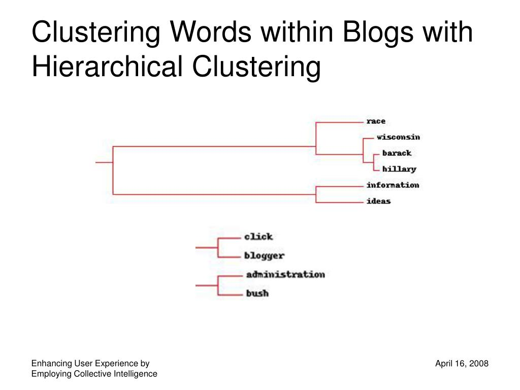 Clustering Words within Blogs with Hierarchical Clustering