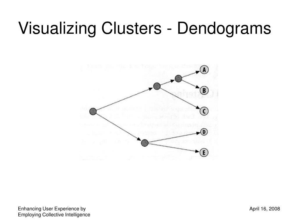 Visualizing Clusters - Dendograms