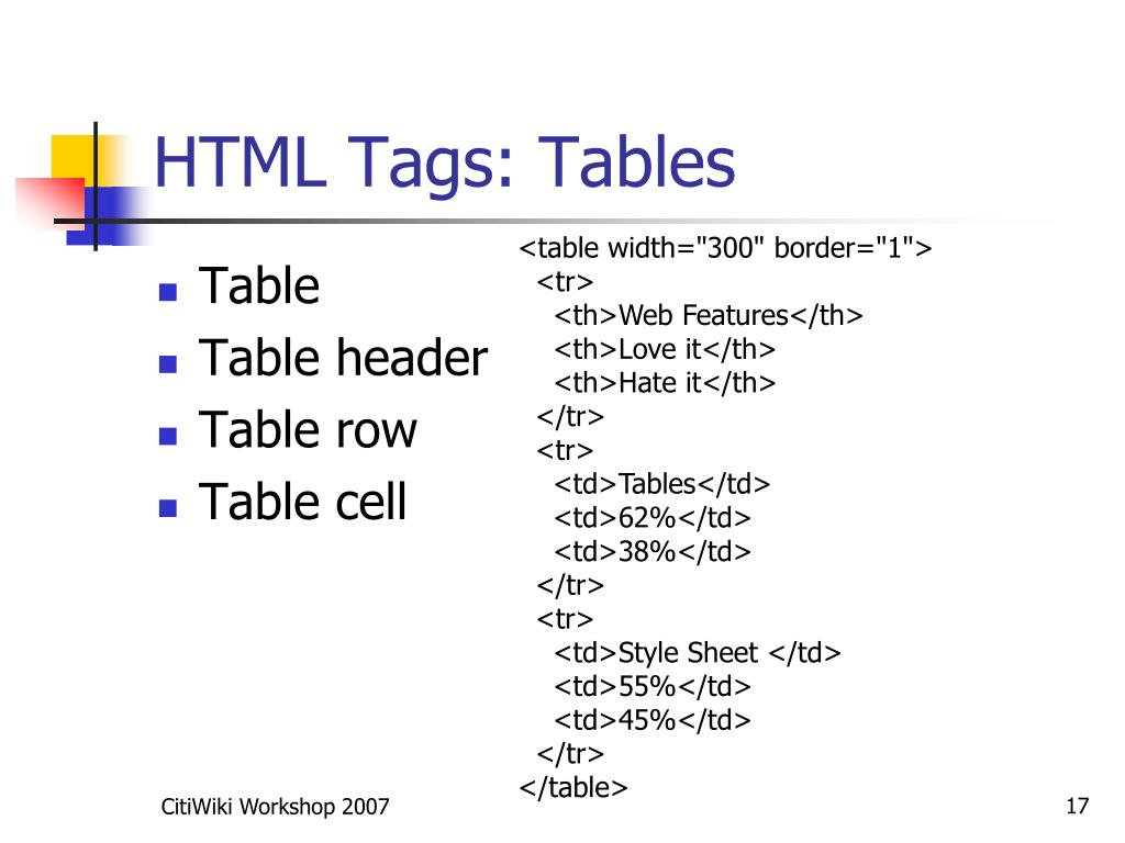 HTML Tags: Tables