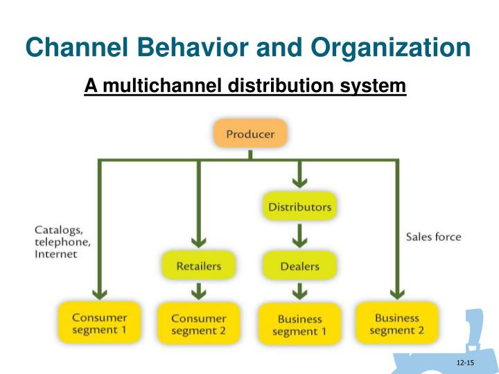channel behavior and organization Abc's of behavior management cheryl catsoulis, cbist behavioral and emotional issues significantly affect interactions with others and the ability to.