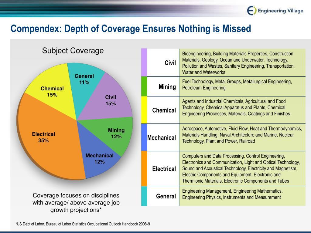 Subject Coverage