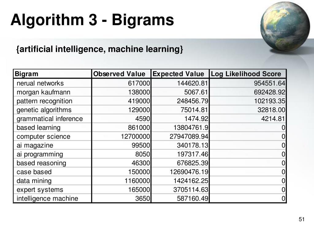 Algorithm 3 - Bigrams