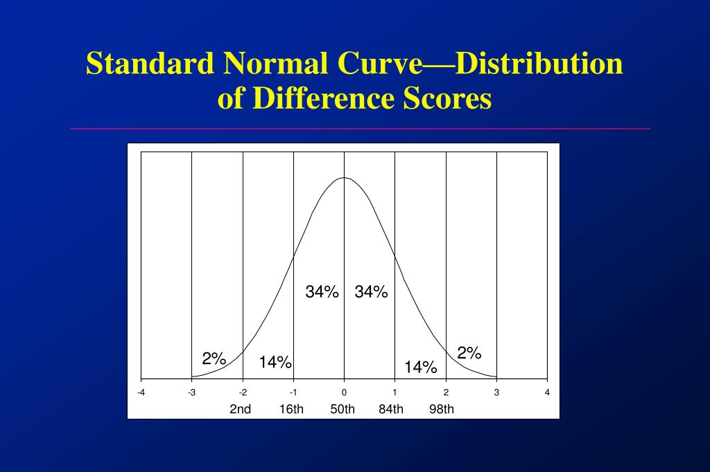 Standard Normal Curve—Distribution of Difference Scores