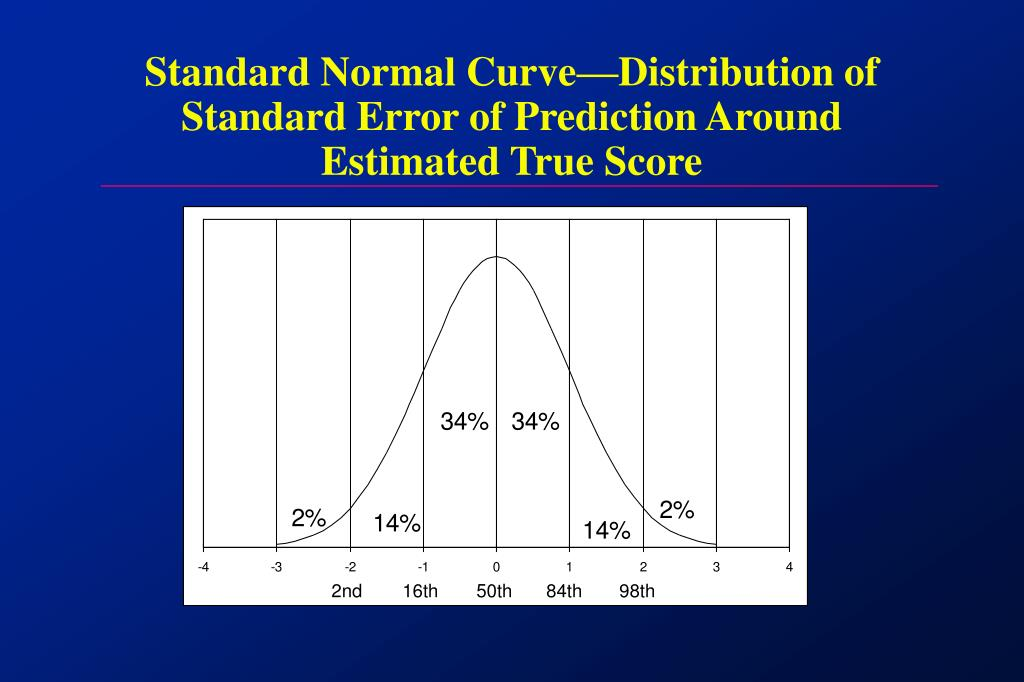 Standard Normal Curve—Distribution of Standard Error of Prediction Around Estimated True Score