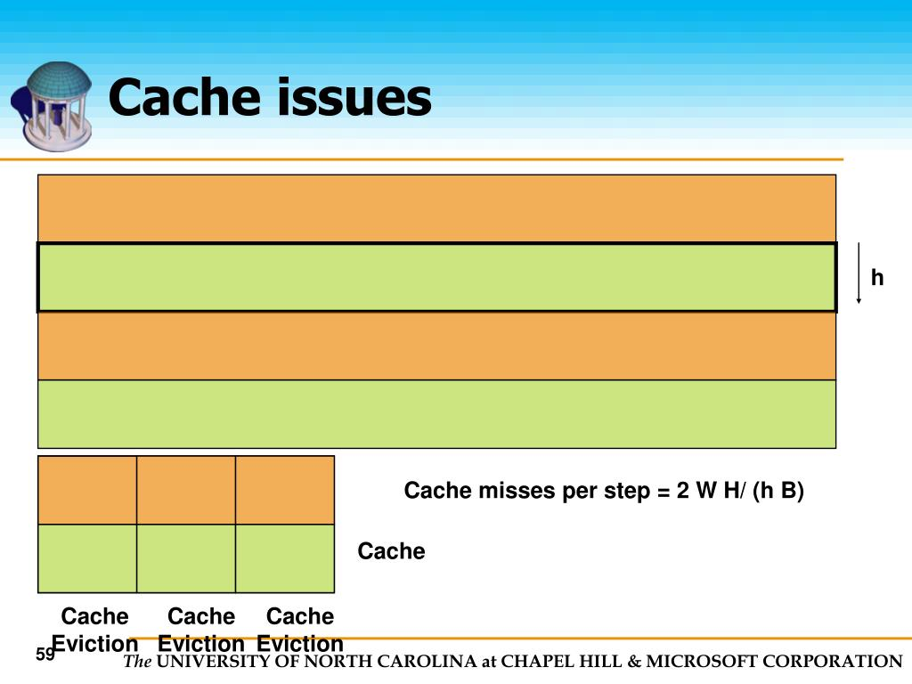 Cache issues