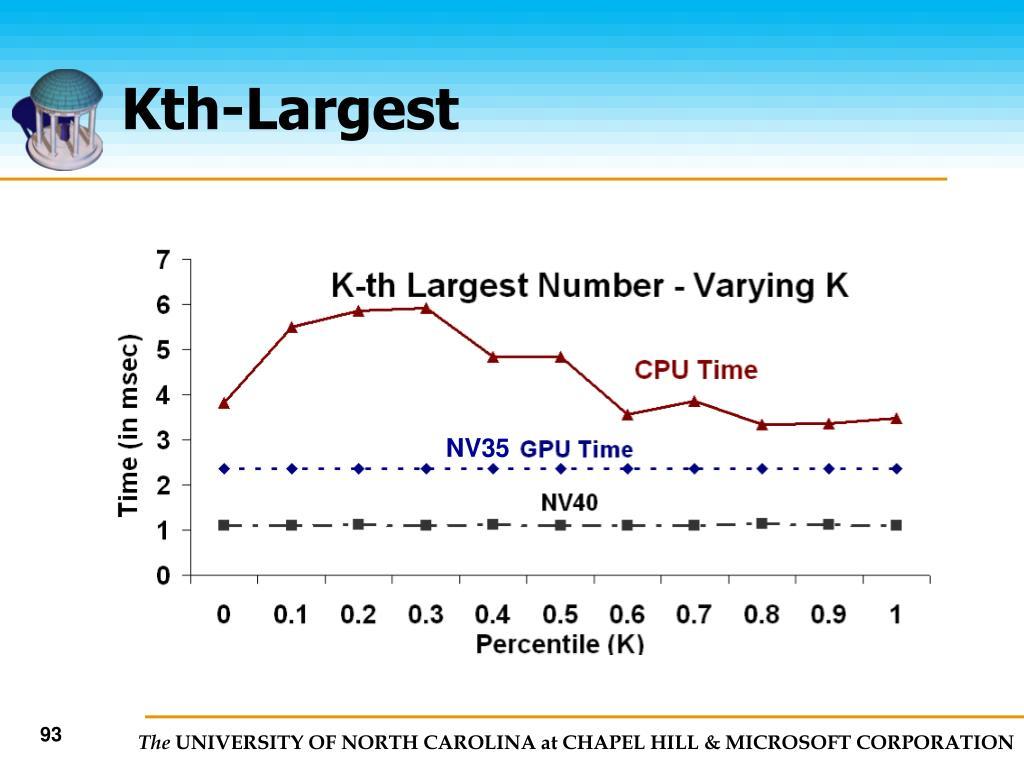 Kth-Largest