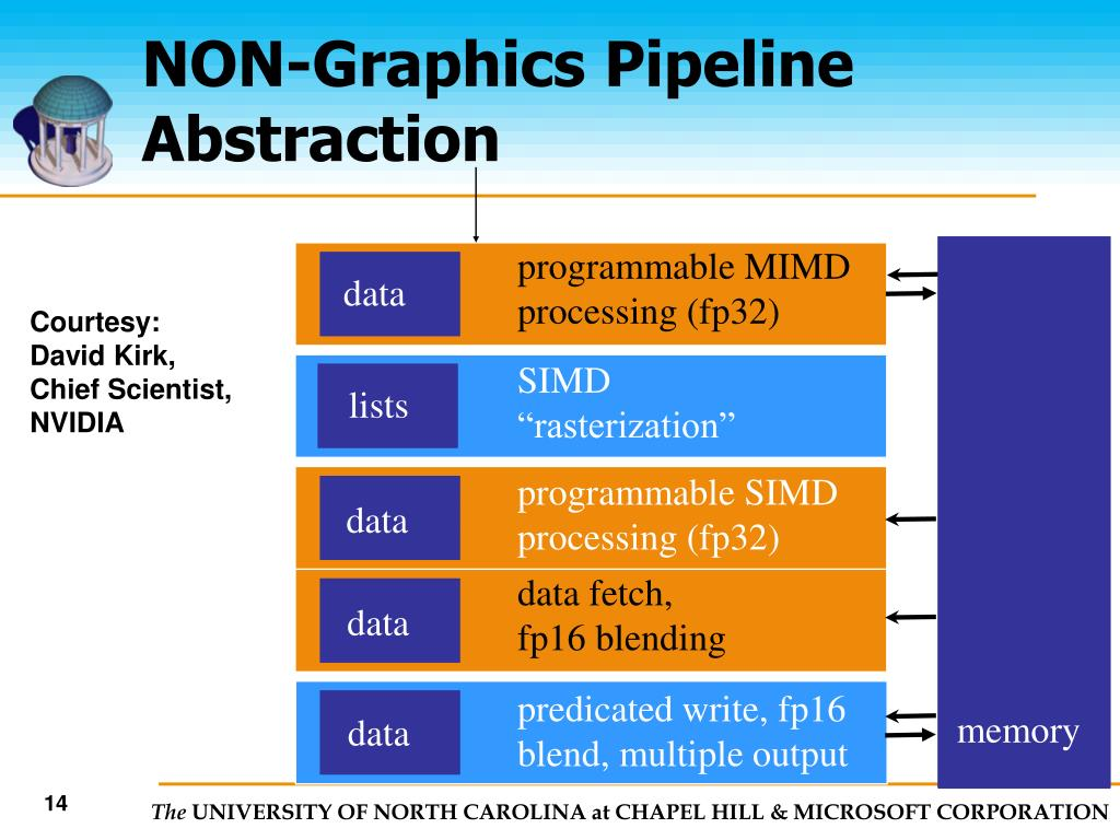 NON-Graphics Pipeline Abstraction