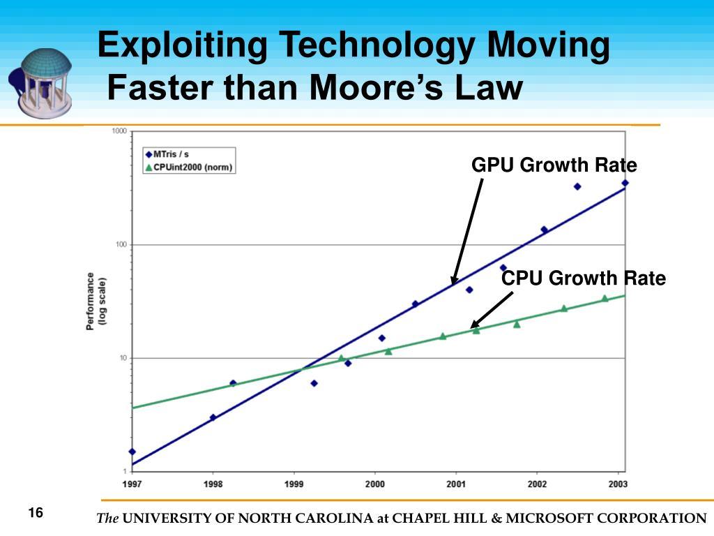 GPU Growth Rate