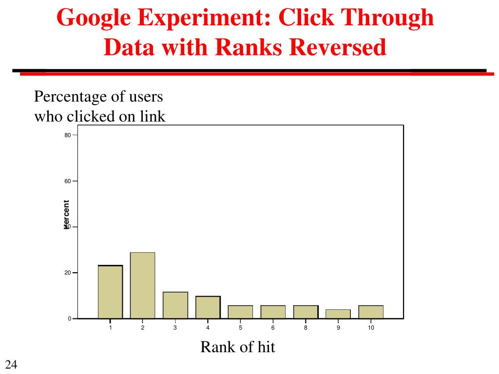 Google Experiment: Click Through Data with Ranks Reversed