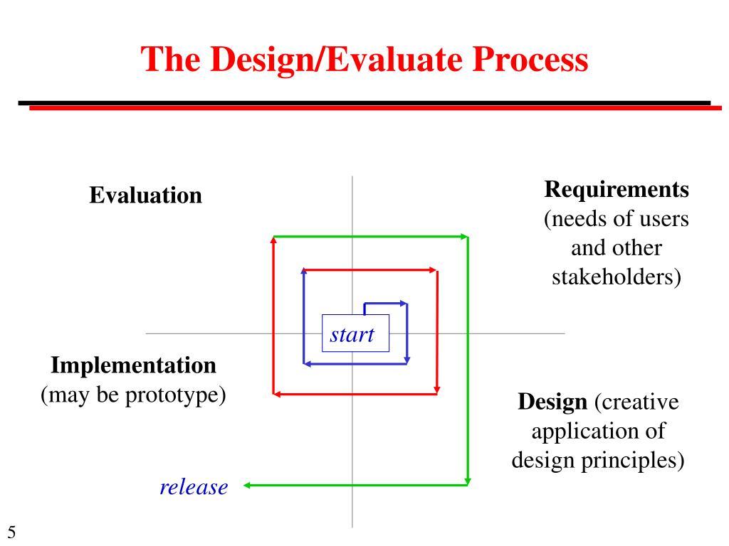 The Design/Evaluate Process