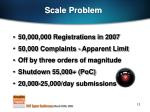 scale problem