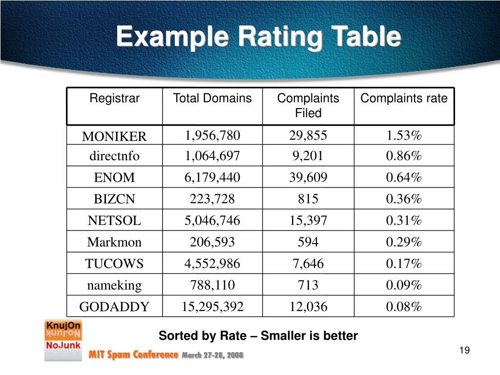 Example Rating Table