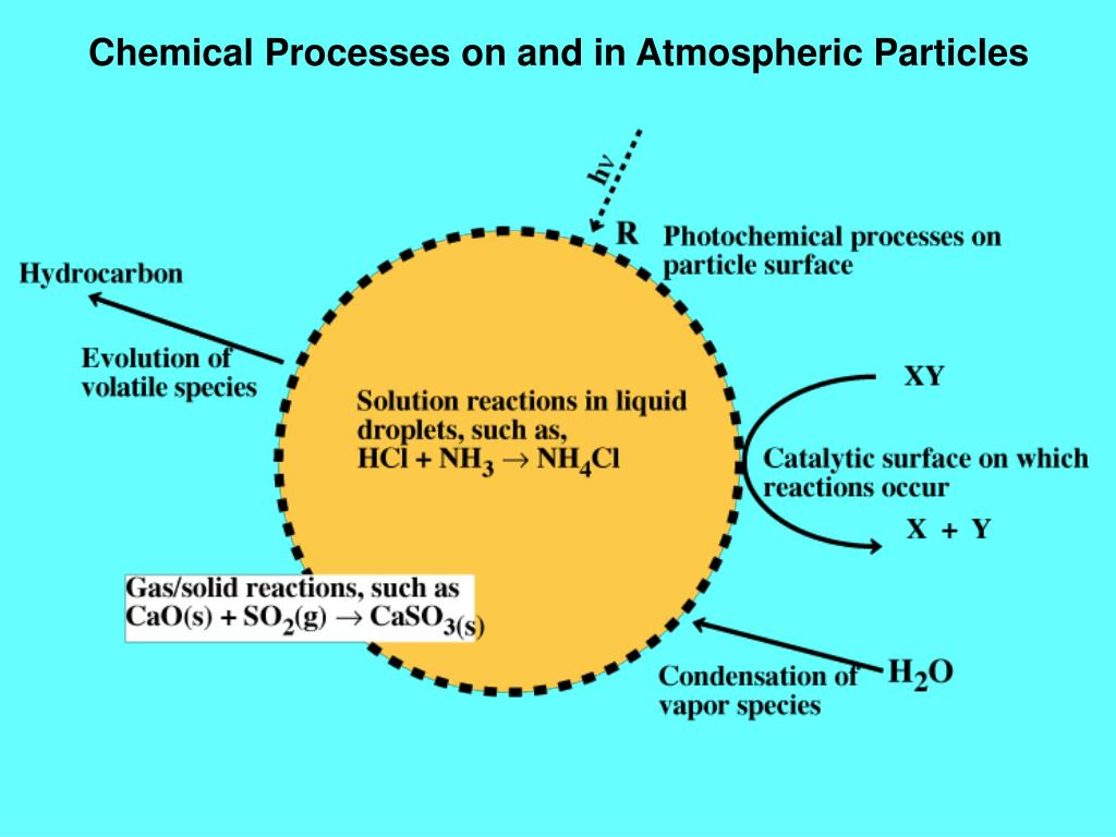Chemical Processes on and in Atmospheric Particles