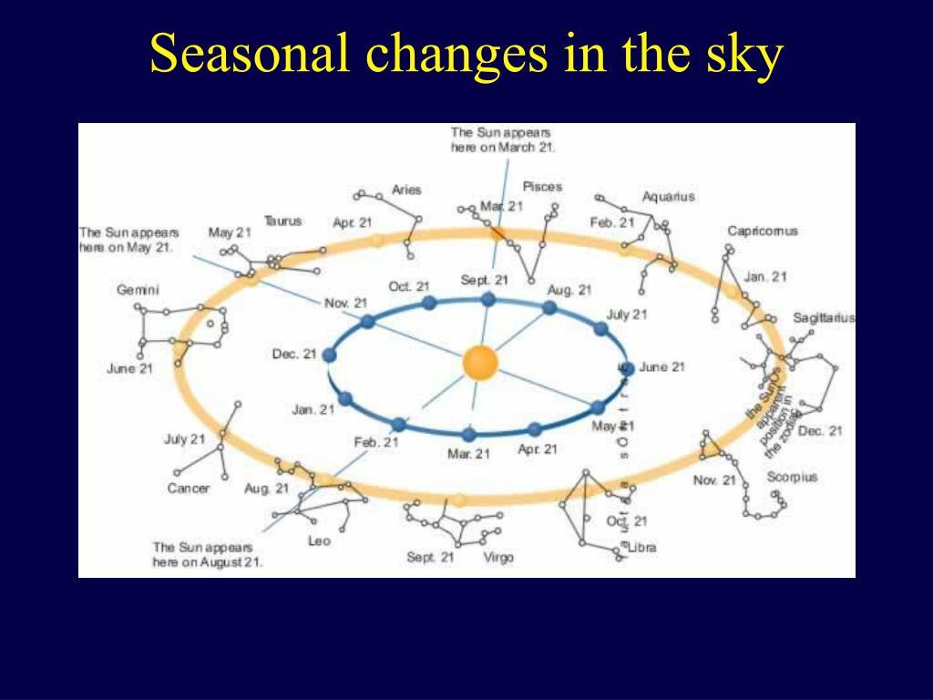 Seasonal changes in the sky