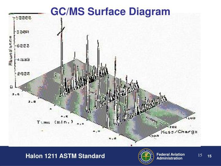 GC/MS Surface Diagram