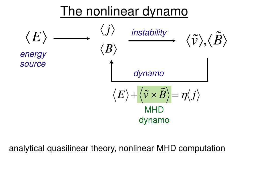 The nonlinear dynamo