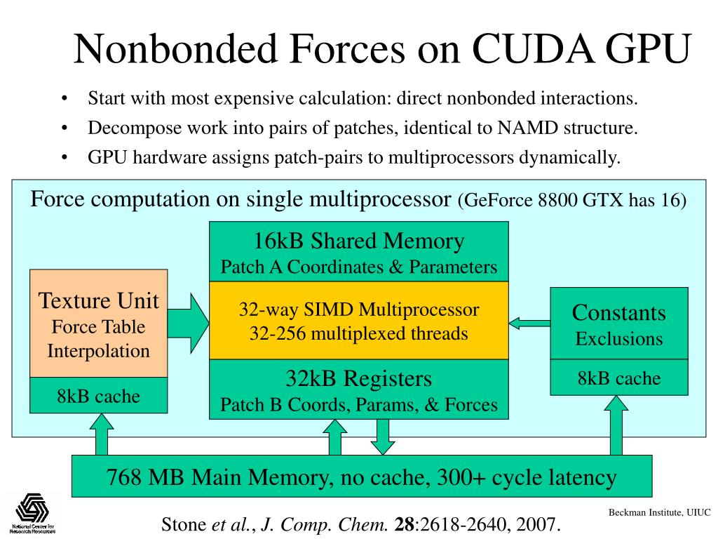 Nonbonded Forces on CUDA GPU