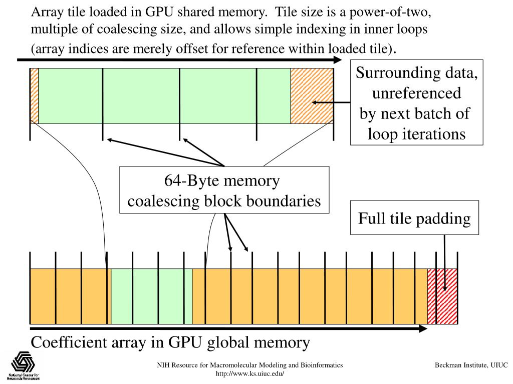 Array tile loaded in GPU shared memory.  Tile size is a power-of-two, multiple of coalescing size, and allows simple indexing in inner loops (array indices are merely offset for reference within loaded tile)