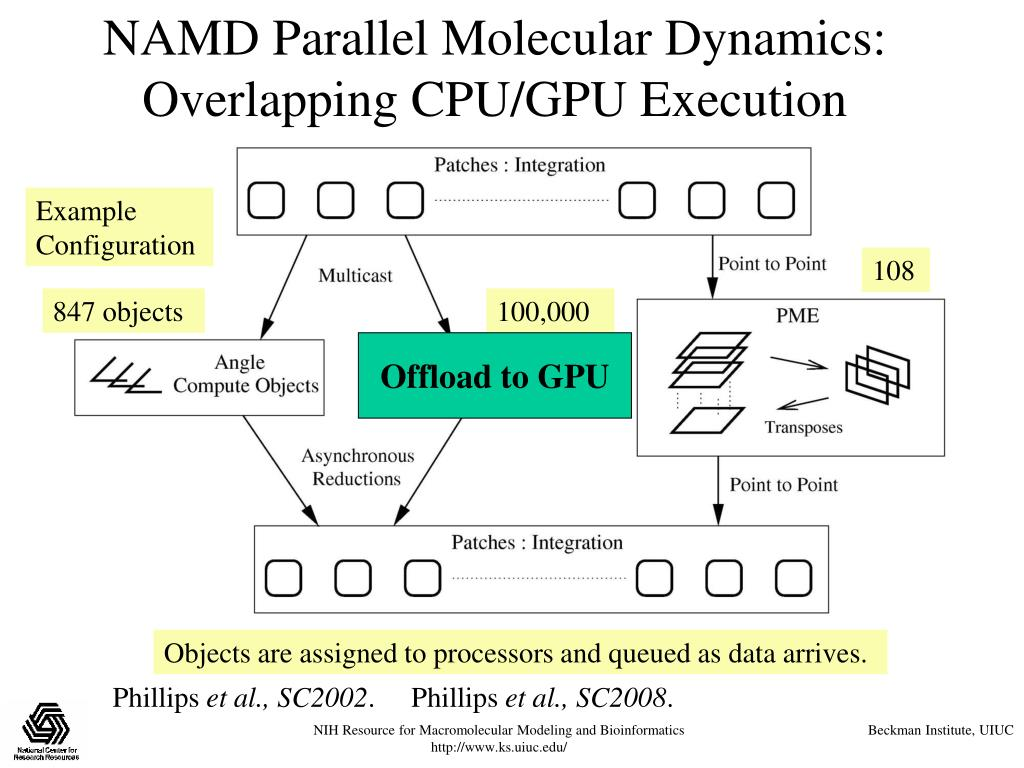 NAMD Parallel Molecular Dynamics: Overlapping CPU/GPU Execution