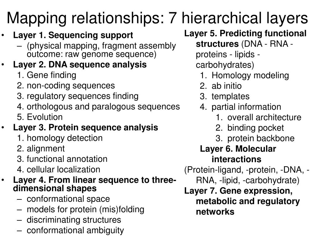 Mapping relationships: 7 hierarchical layers