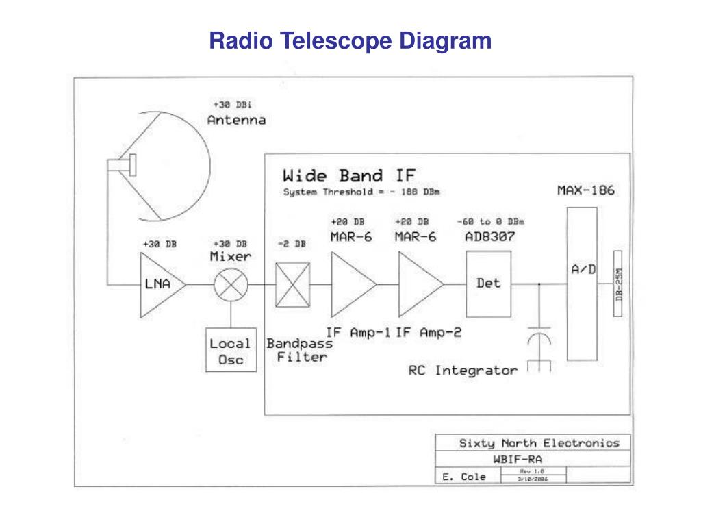 PPT - A Wide Band IF Receiver for Radio Astronomy by Edward R  Cole