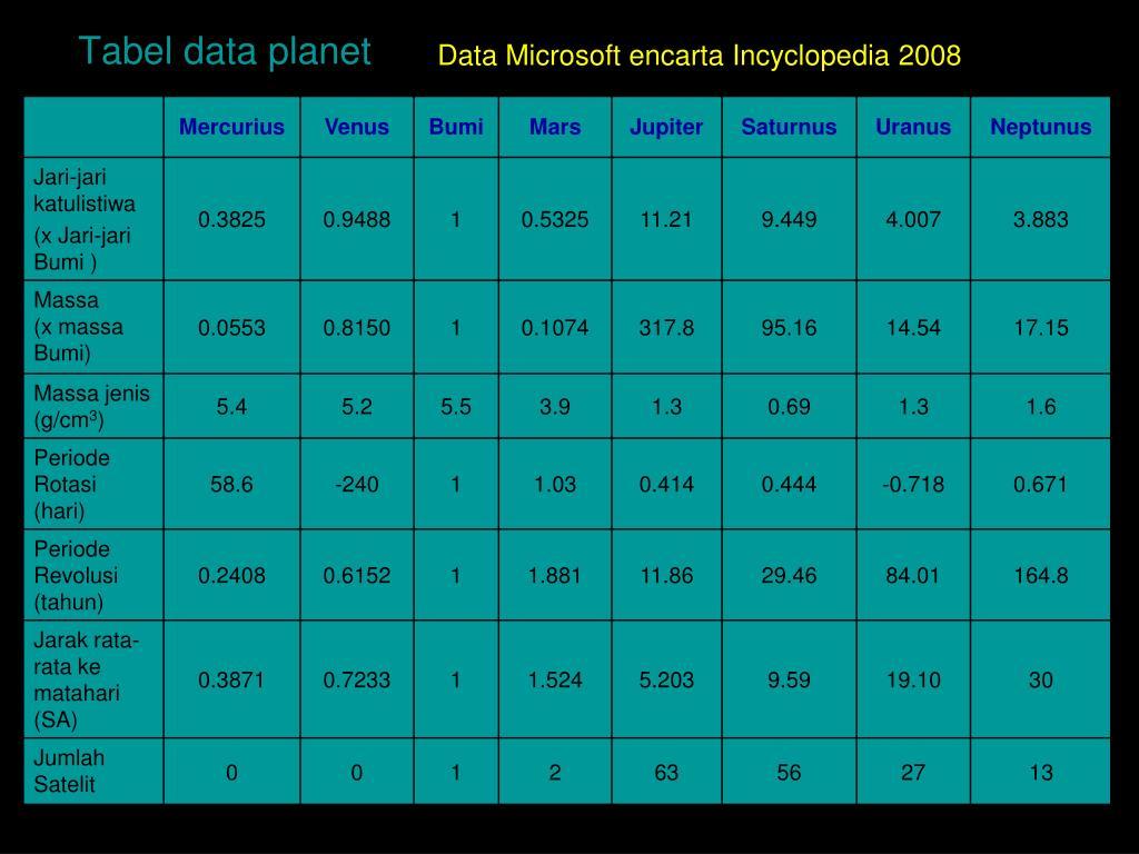Data Microsoft encarta Incyclopedia 2008