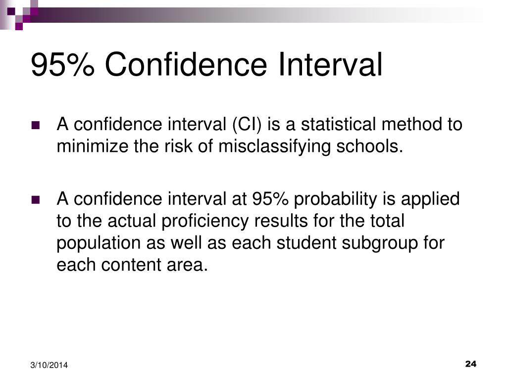 95% Confidence Interval
