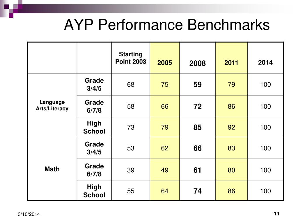 AYP Performance Benchmarks