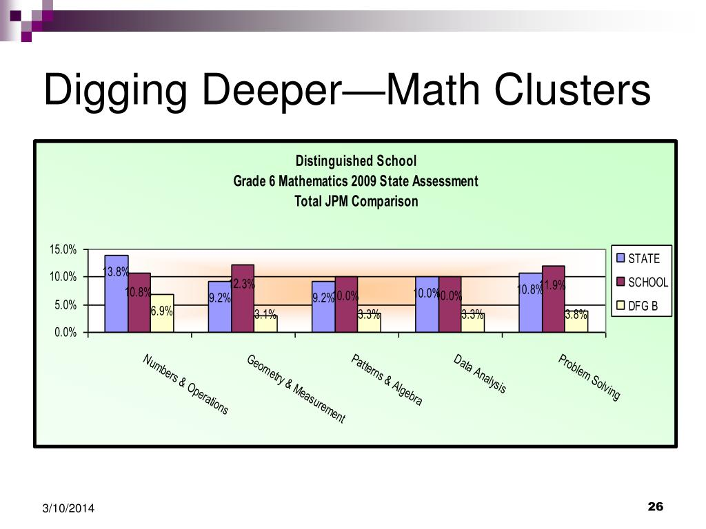 Digging Deeper—Math Clusters