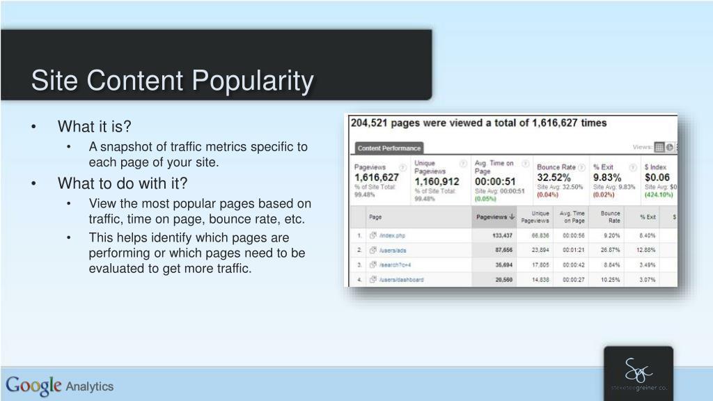 Site Content Popularity
