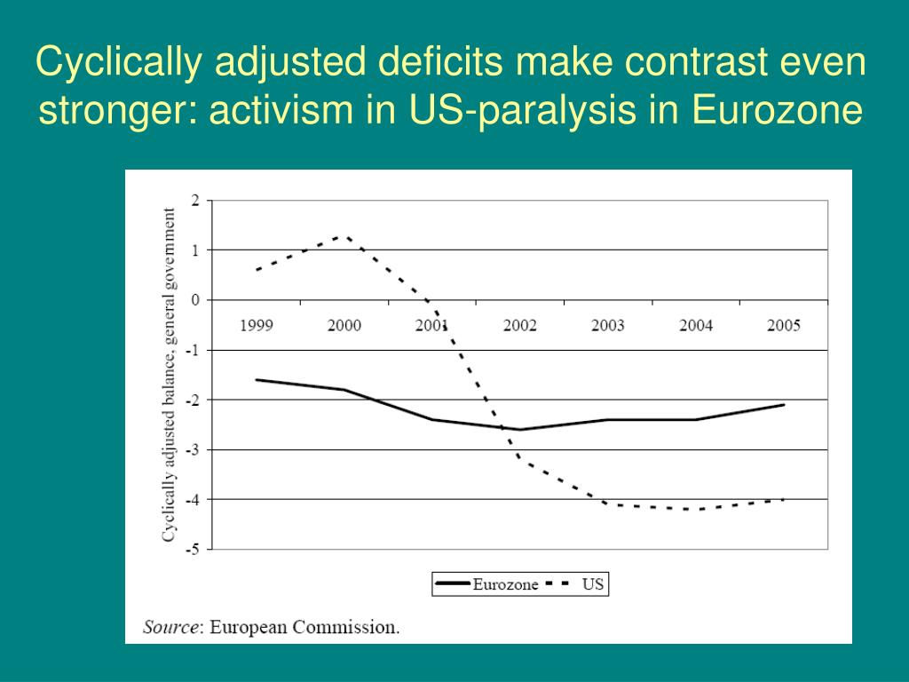 Cyclically adjusted deficits make contrast even stronger: activism in US-paralysis in Eurozone