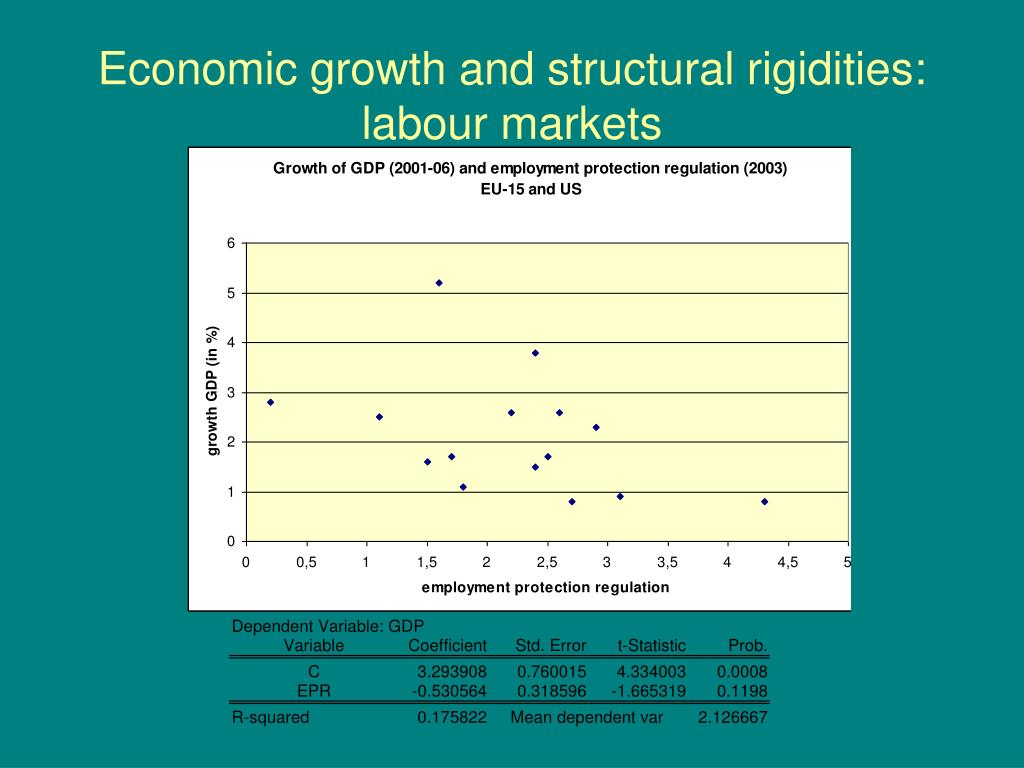 Economic growth and structural rigidities: labour markets