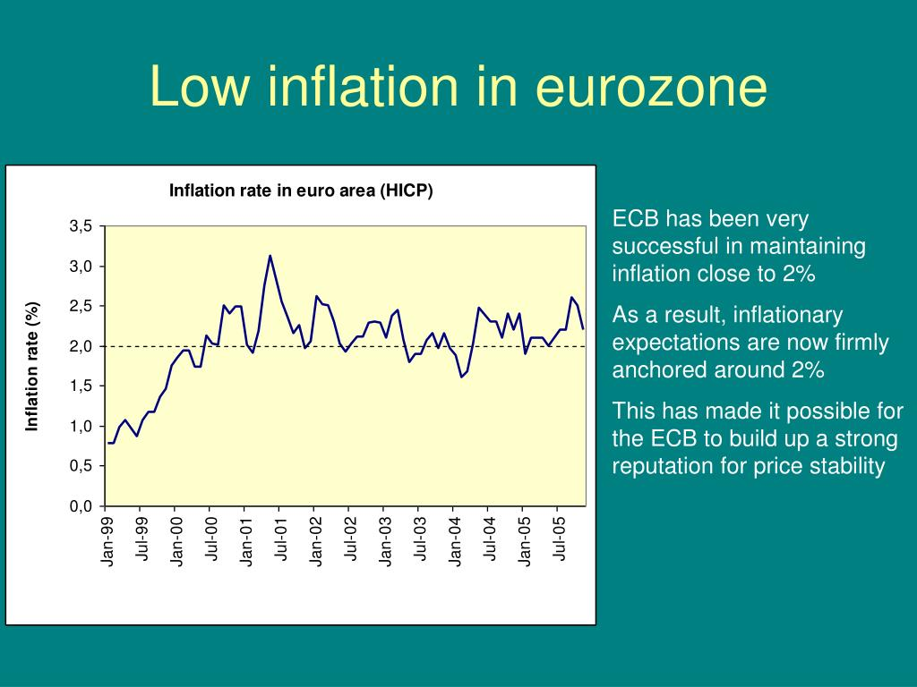 Low inflation in eurozone