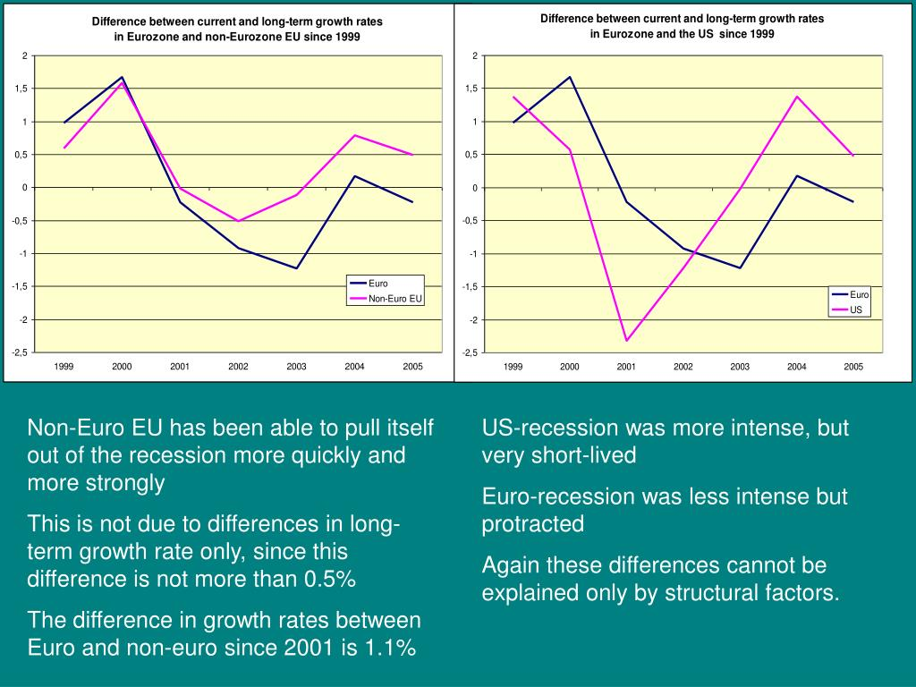 Non-Euro EU has been able to pull itself out of the recession more quickly and more strongly