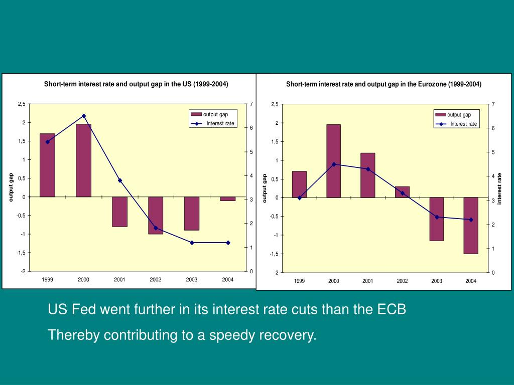 US Fed went further in its interest rate cuts than the ECB