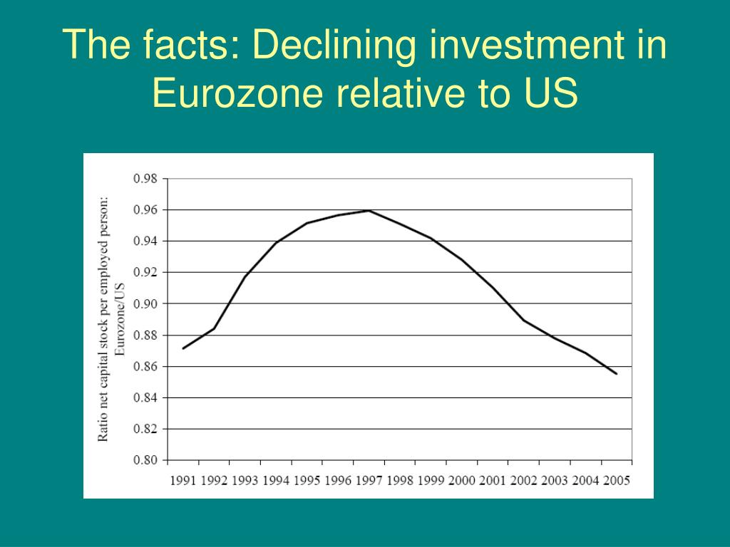 The facts: Declining investment in Eurozone relative to US
