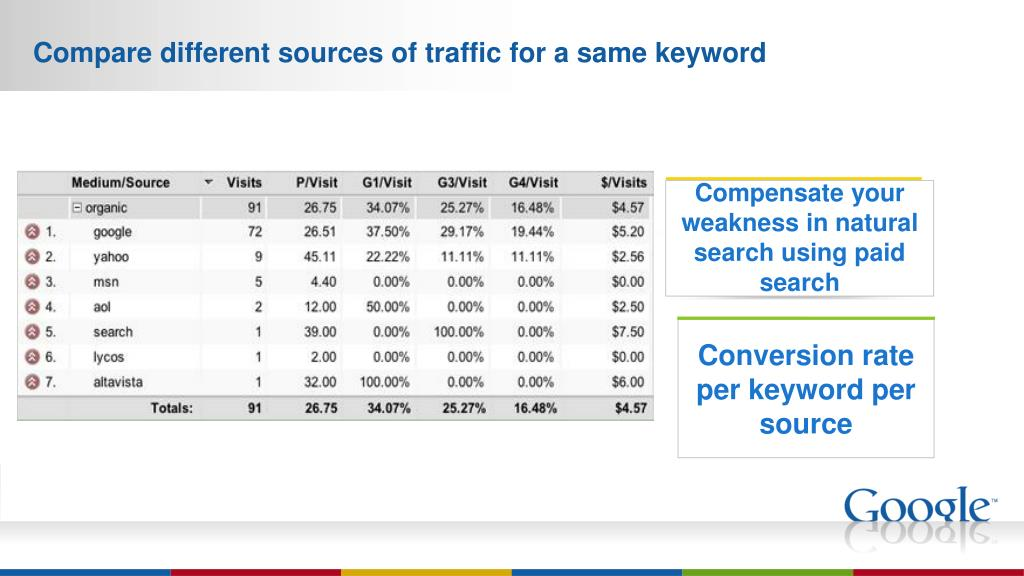 Compare different sources of traffic for a same keyword