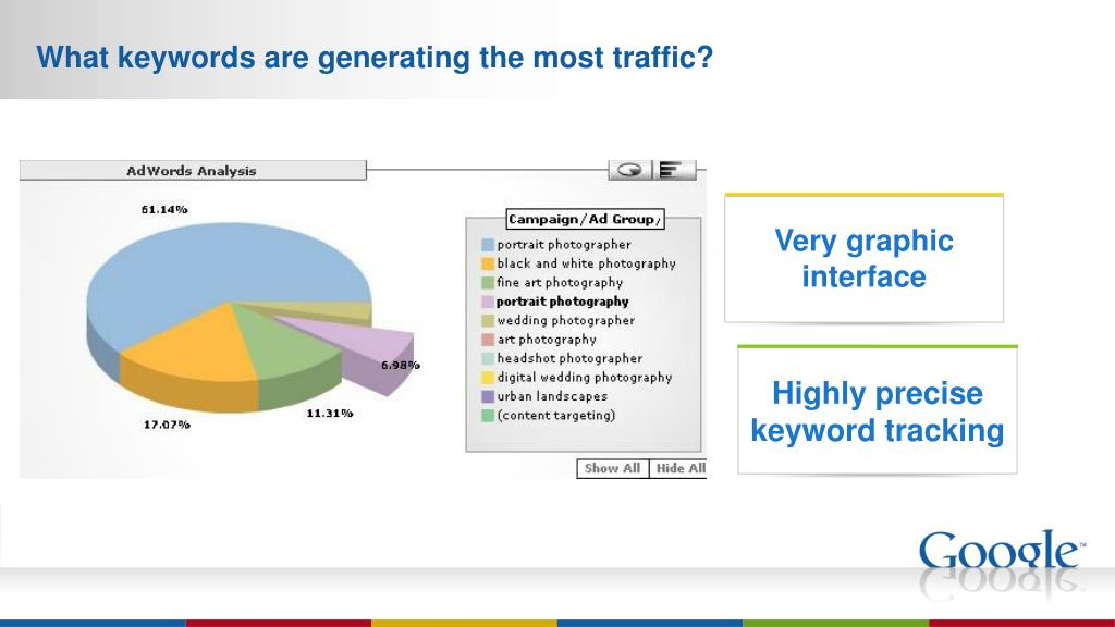 What keywords are generating the most traffic?