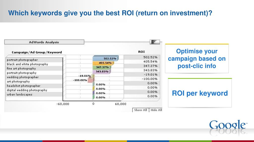Which keywords give you the best ROI (return on investment)?