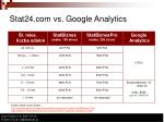 stat24 com vs google analytics